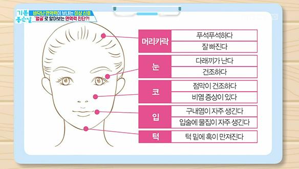 얼굴로 알아보는 면역력 진단?!