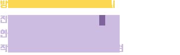 방송 : 표준FM 매일새벽 1시 ~ 2시 /   진행자 : 정일훈 / 연출 : 손뿌잉, 유기림     작가 : 이고운, 임선빈, 김경민, 이채원