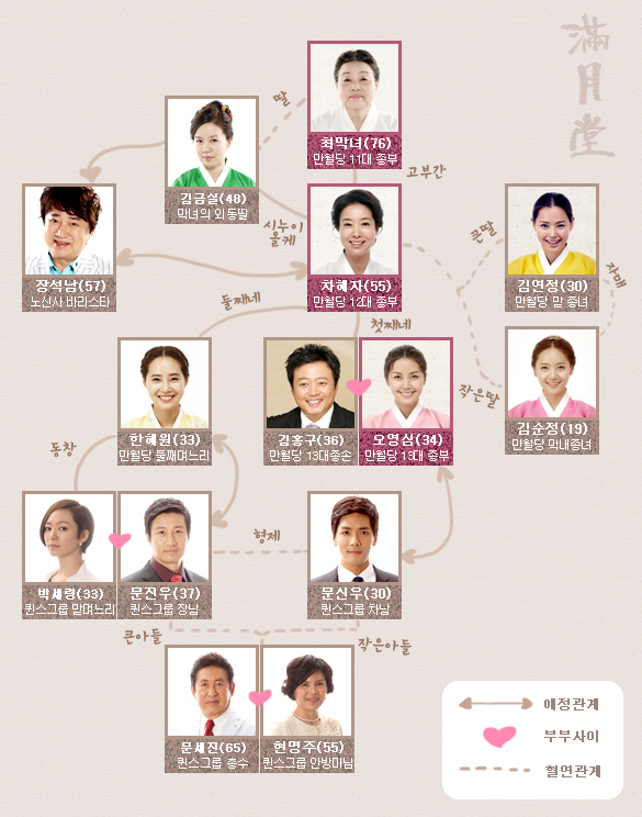 韓劇 媳婦當家(不屈的兒媳們) 劇情分集線上看 2