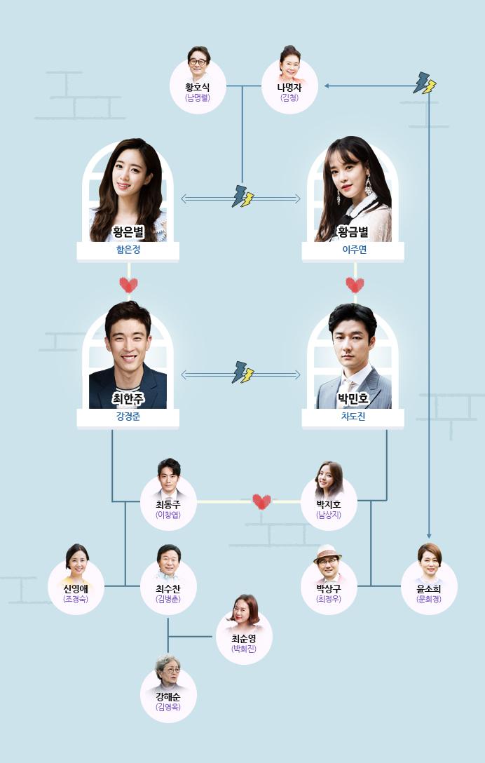種種妻子角色關係圖
