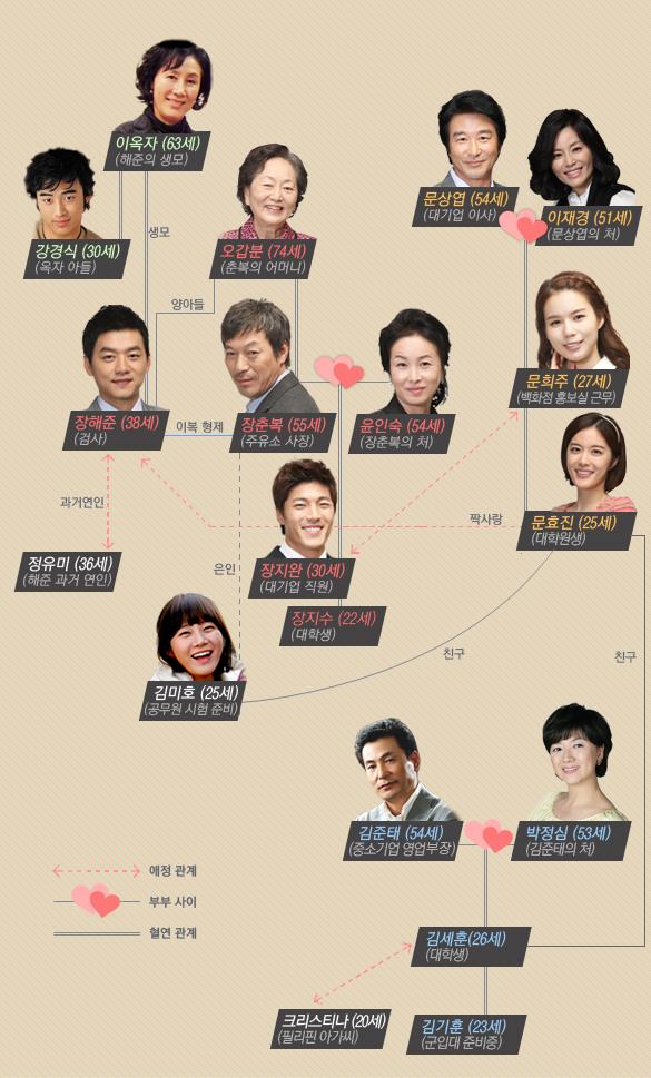韓劇 幸福,像今天一樣(就像今天一樣) 劇情線上看 2